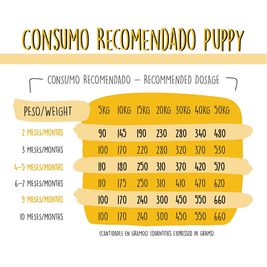Pienso para cachorros GoodBowl Dog Puppy 3 kg, , large image number null